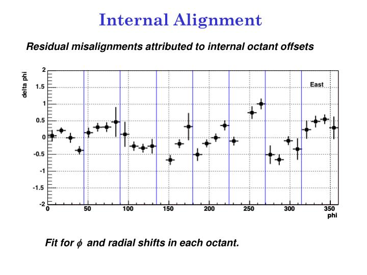 Internal Alignment