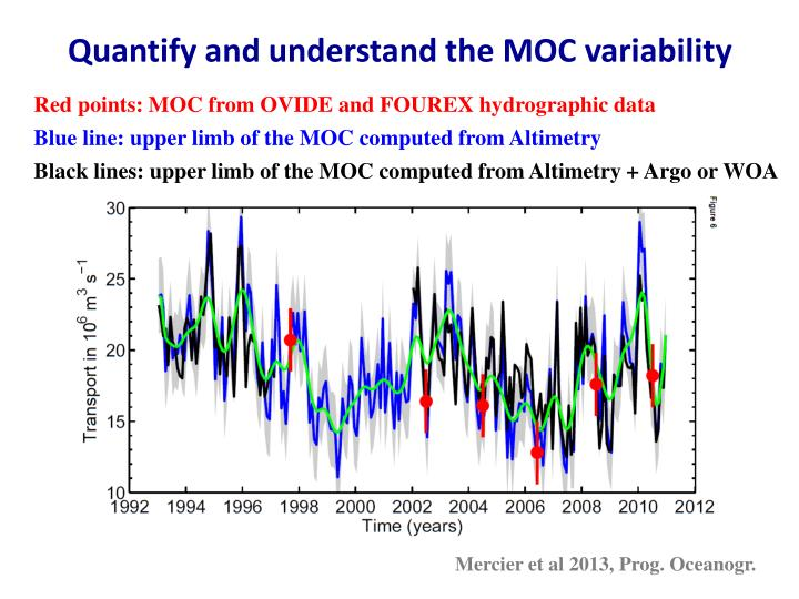 Quantify and understand the MOC variability