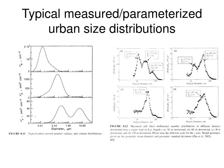 Typical measured/parameterized urban size distributions