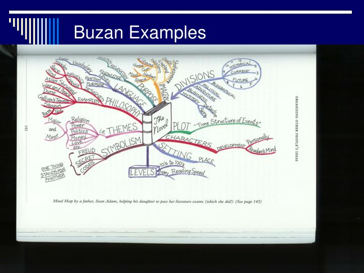 Buzan Examples
