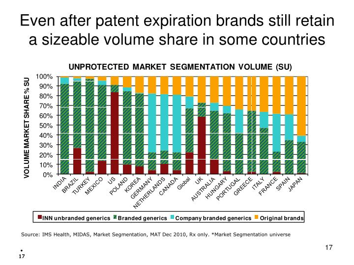 Even after patent expiration brands still retain a sizeable volume share in some countries