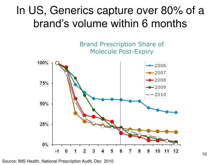 In US, Generics capture over 80% of a brand's volume within 6 months
