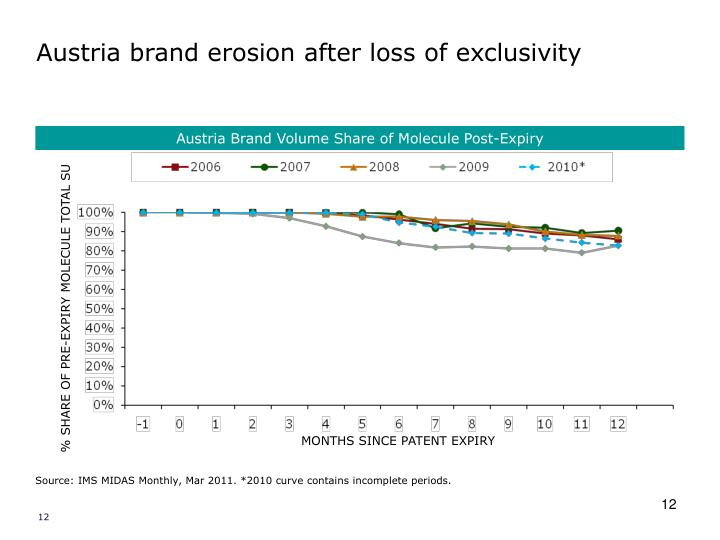 Austria brand erosion after loss of exclusivity