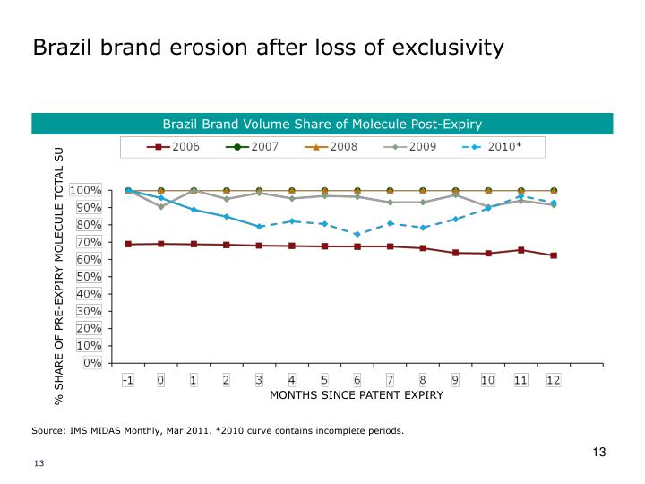 Brazil brand erosion after loss of exclusivity