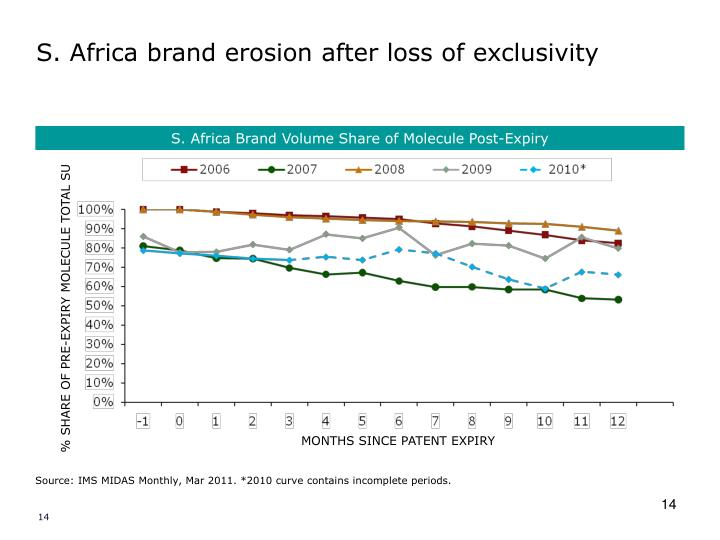 S. Africa brand erosion after loss of exclusivity