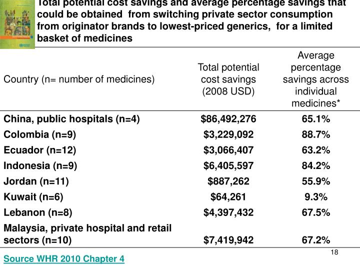 Total potential cost savings and average percentage savings that could be obtained  from switching private sector consumption from originator brands to lowest-priced generics,  for a limited basket of medicines