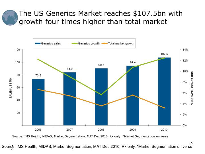 The US Generics Market reaches $107.5bn with growth four times higher than total market
