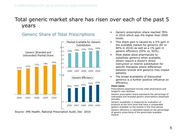Total generic market share has risen over each of the past 5 years