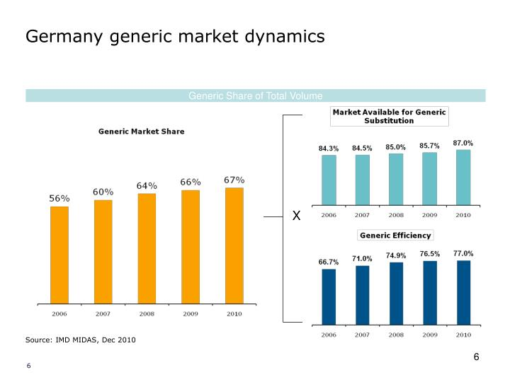 Germany generic market dynamics