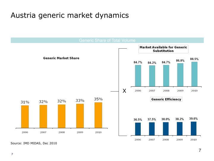 Austria generic market dynamics