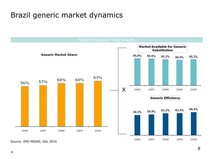 Brazil generic market dynamics