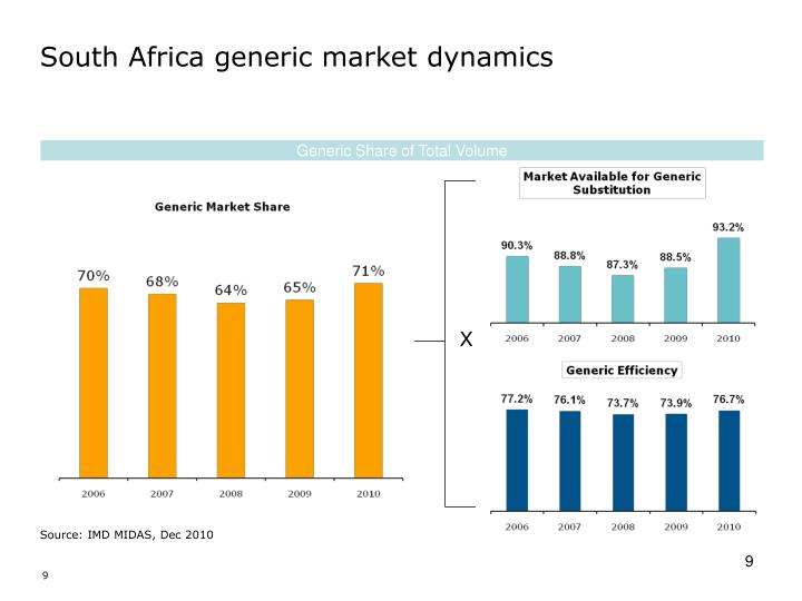 South Africa generic market dynamics