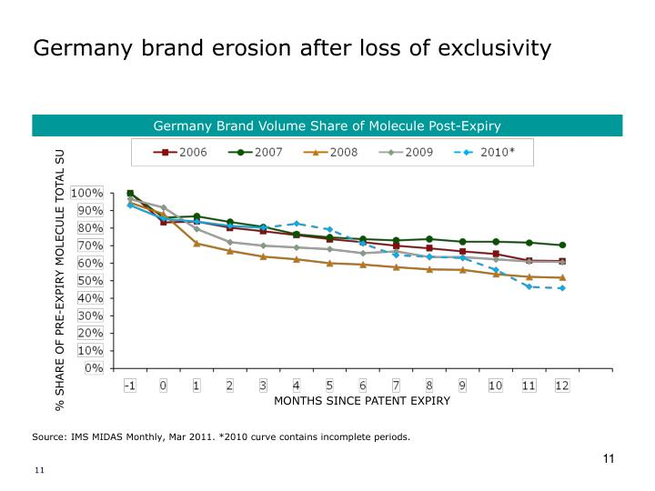 Germany brand erosion after loss of exclusivity