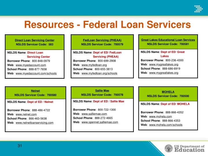 Resources - Federal Loan Servicers