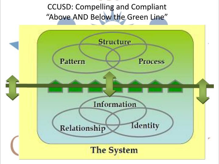 CCUSD: Compelling and Compliant