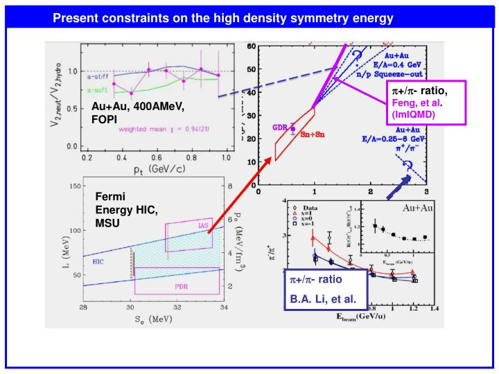 Present constraints on the high density symmetry energy
