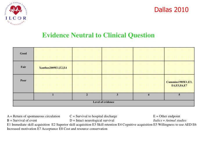 Evidence Neutral to Clinical Question