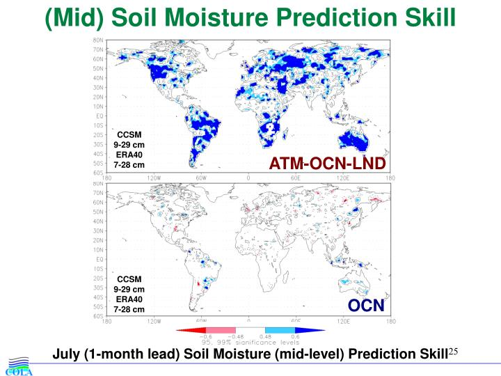 (Mid) Soil Moisture Prediction Skill