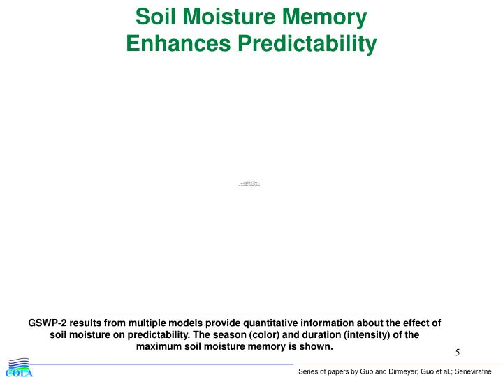 Soil Moisture Memory