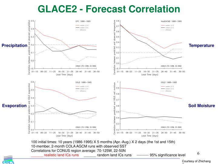GLACE2 - Forecast Correlation