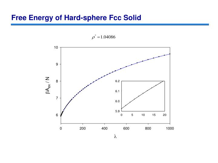 Free Energy of Hard-sphere Fcc Solid
