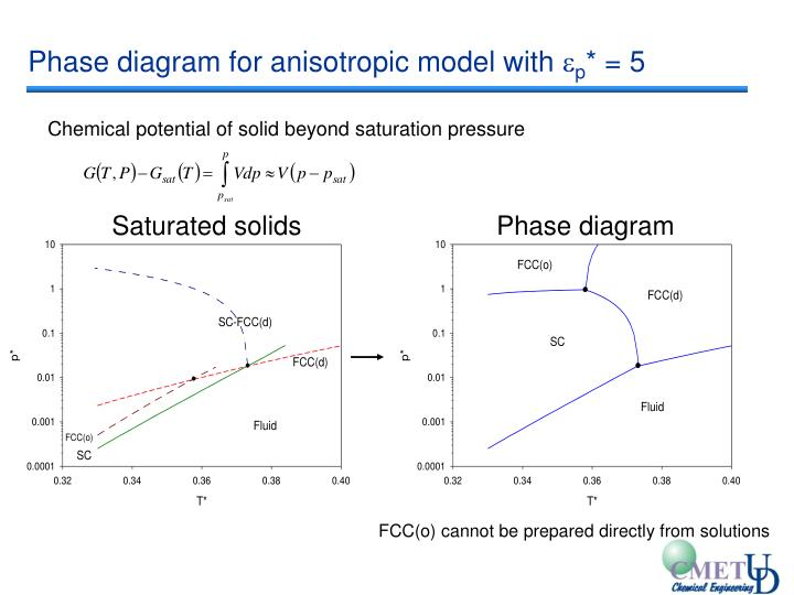 Phase diagram for anisotropic model with