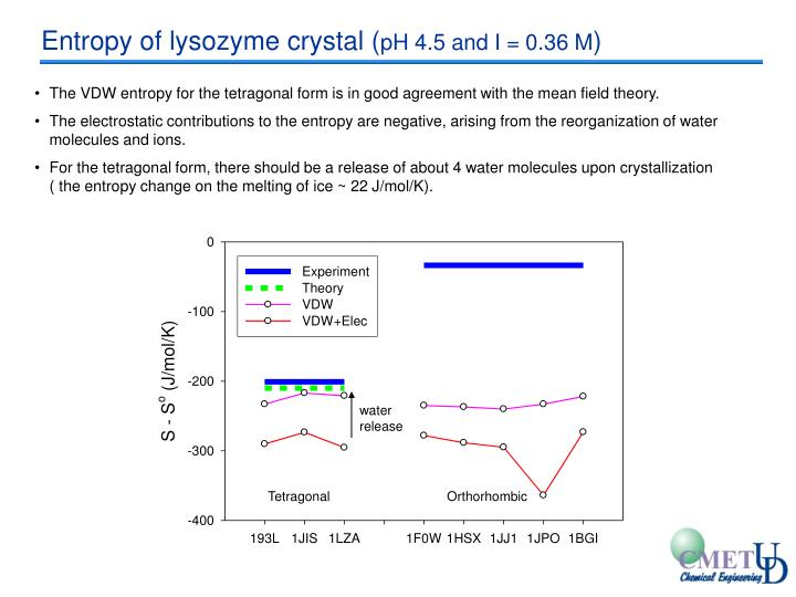 Entropy of lysozyme crystal (