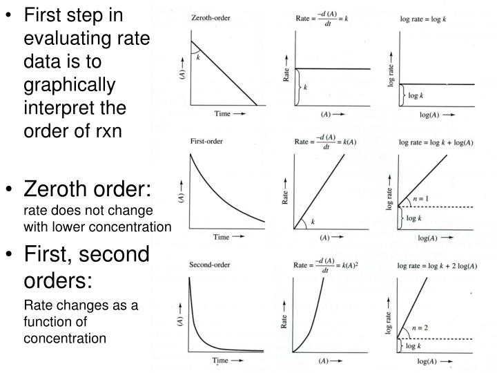 First step in evaluating rate data is to graphically interpret the order of rxn