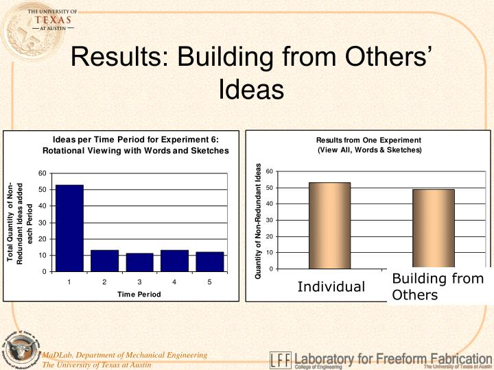 Results: Building from Others' Ideas
