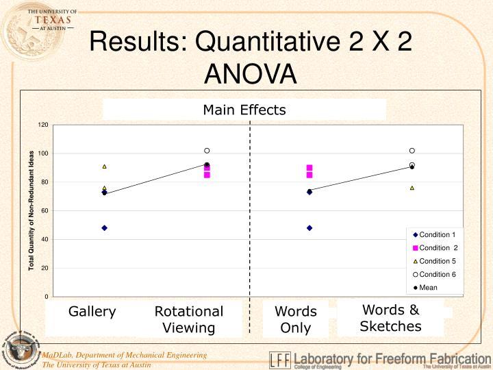 Results: Quantitative 2 X 2 ANOVA