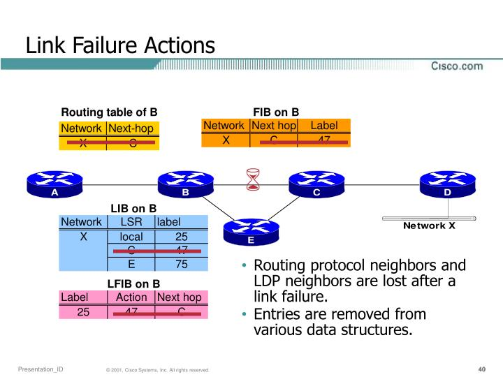 Link Failure Actions