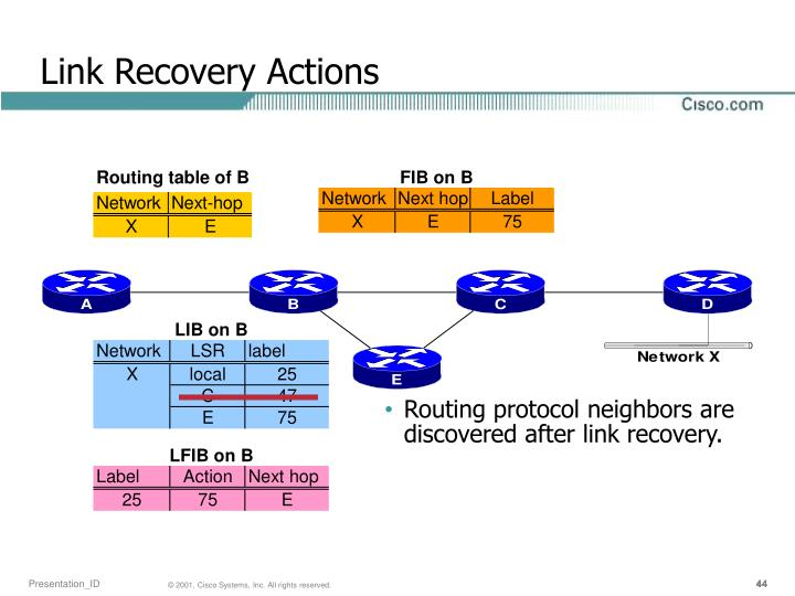 Link Recovery Actions