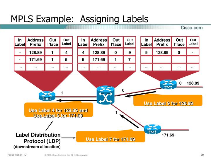 MPLS Example:  Assigning Labels