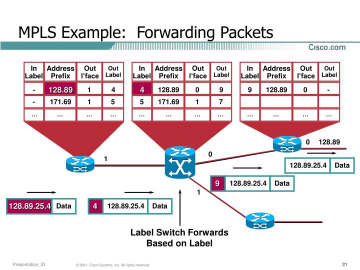 MPLS Example:  Forwarding Packets