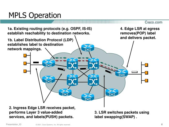 1a. Existing routing protocols (e.g. OSPF, IS-IS)