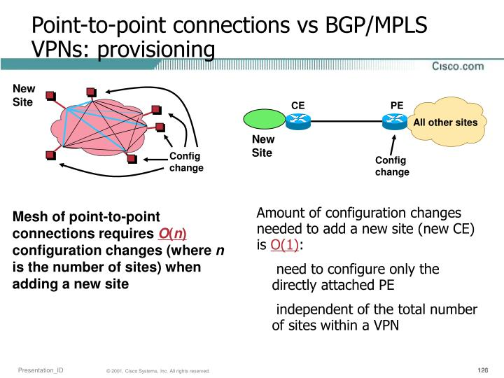 Point-to-point connections vs BGP/MPLS VPNs: provisioning