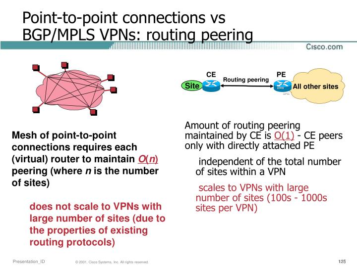 Mesh of point-to-point connections requires each (virtual) router to maintain