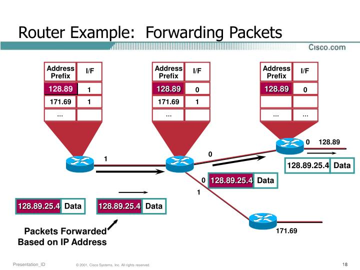 Router Example:  Forwarding Packets