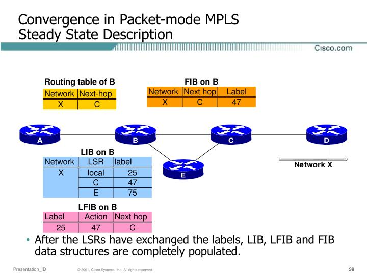 Convergence in Packet-mode MPLS