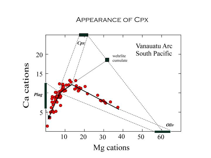 Appearance of Cpx