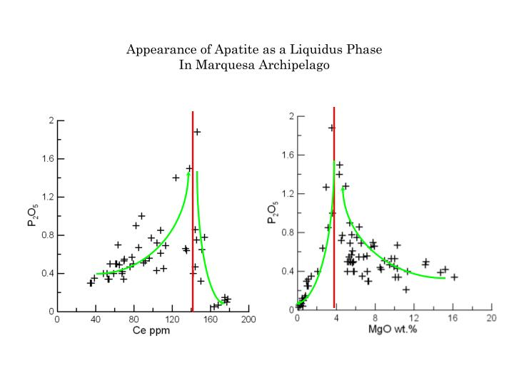 Appearance of Apatite as a Liquidus Phase