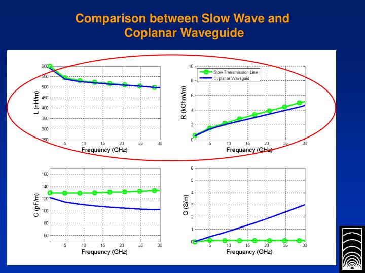Comparison between Slow Wave and
