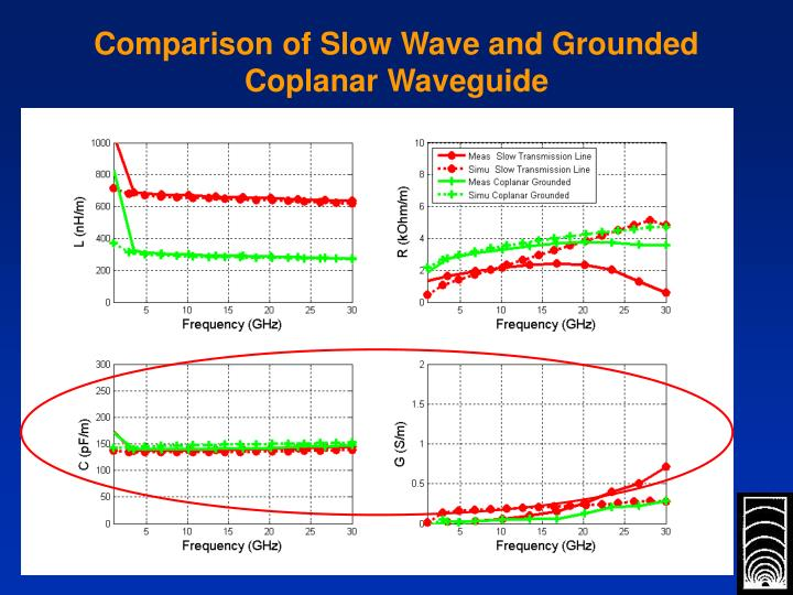Comparison of Slow Wave and Grounded Coplanar Waveguide