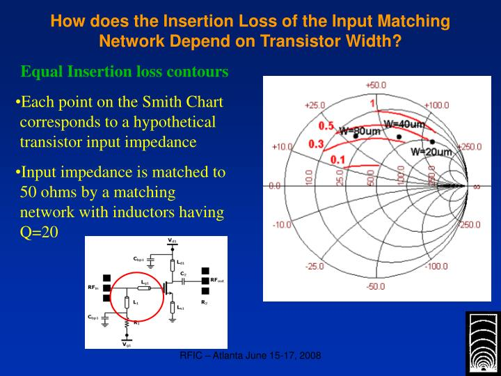 How does the Insertion Loss of the Input Matching Network Depend on Transistor Width?