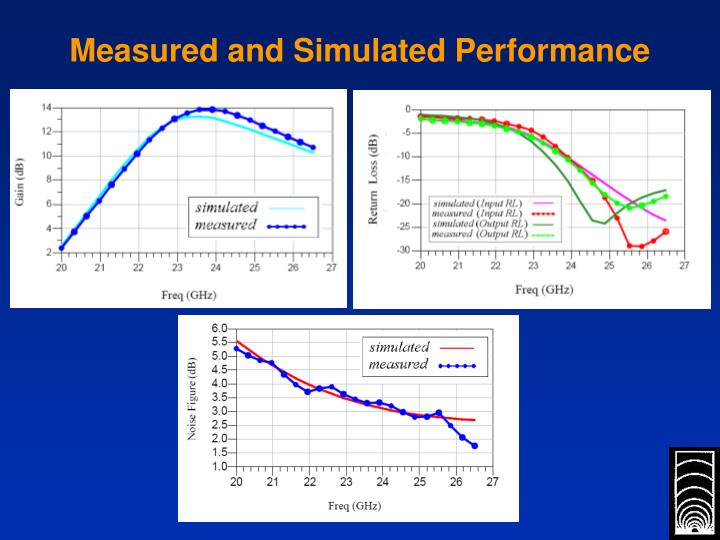 Measured and Simulated Performance