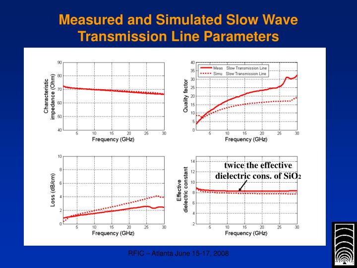 Measured and Simulated Slow Wave Transmission Line Parameters