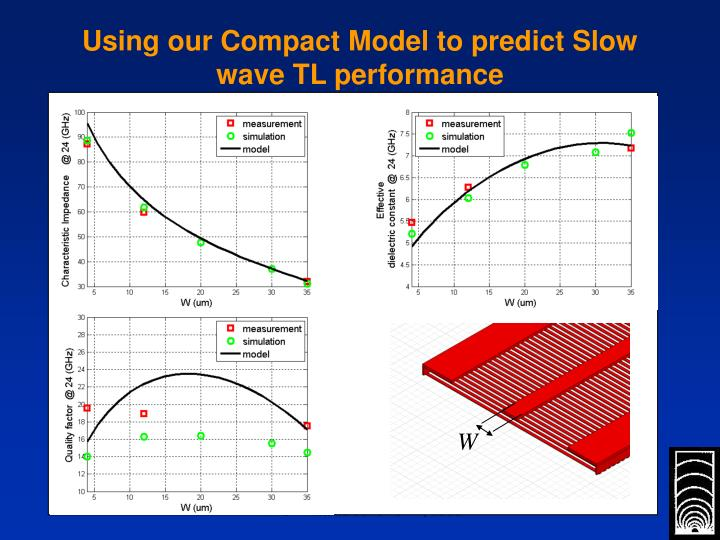 Using our Compact Model to predict Slow wave TL performance