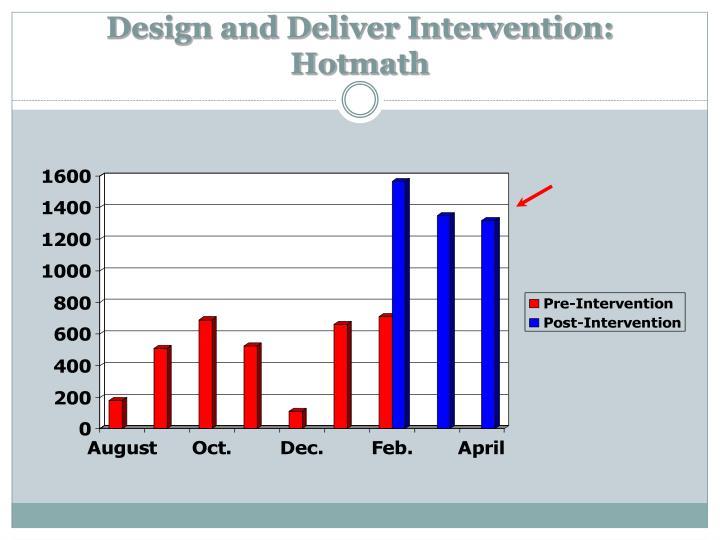 Design and Deliver Intervention: