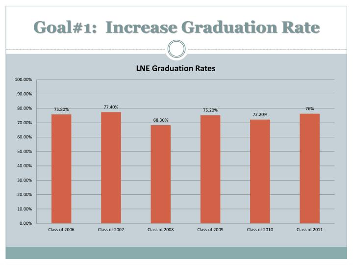 Goal#1:  Increase Graduation Rate