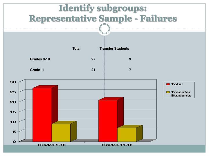 Identify subgroups:
